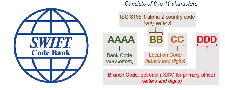 What is a Swift Code and BIC | List of Bank Swift code And Sort Code